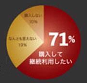 リデン71%満足